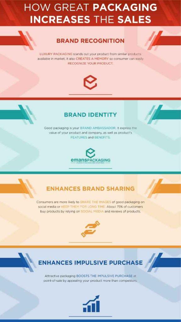 Infographics-Luxuryboxpackagingselection