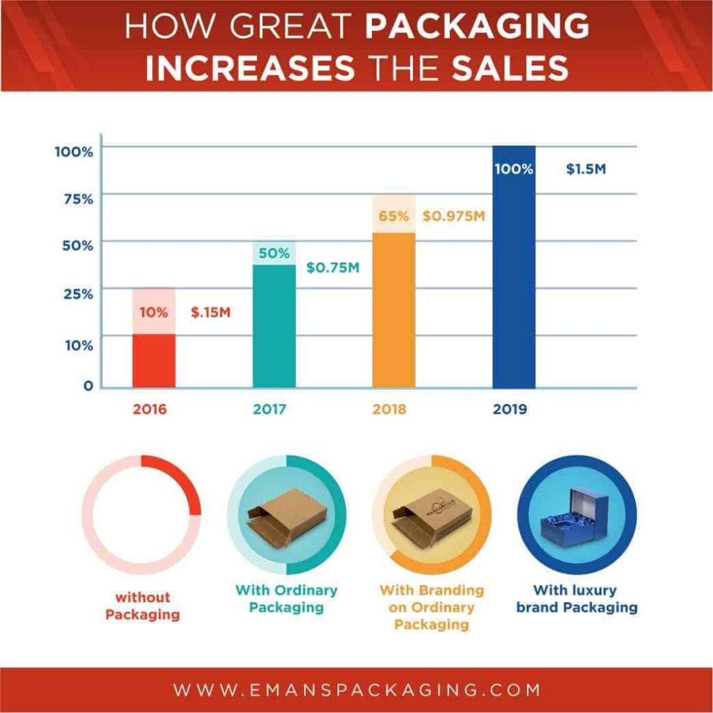 Infographics-Luxury Box packaging acts as a Marketing Tool